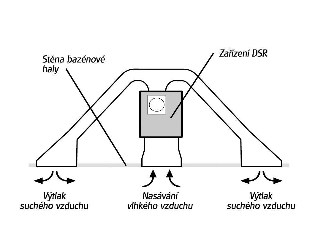 Odvlhčovač AMCOR DSR 12 - 3kW,plocha 40m2,na podlahu/konzoli